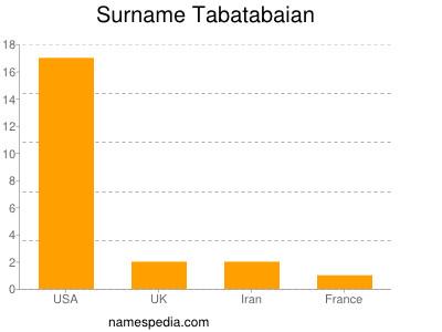 Surname Tabatabaian