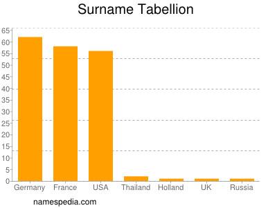 Surname Tabellion
