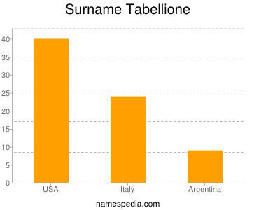 Surname Tabellione