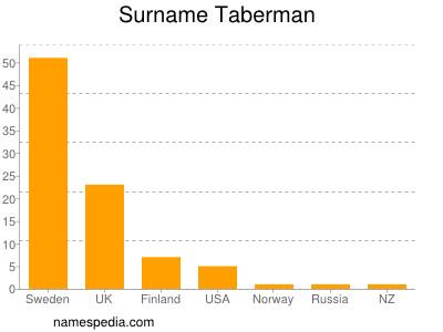 Surname Taberman