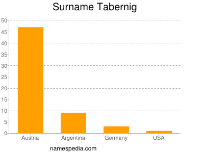 Surname Tabernig