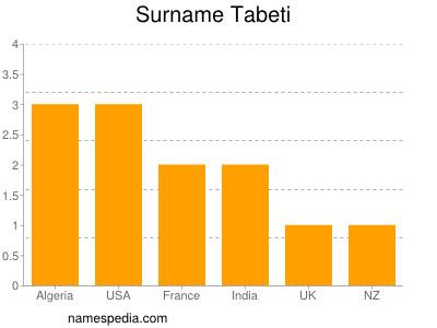 Surname Tabeti
