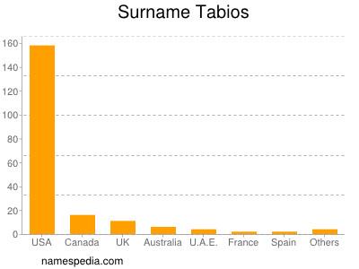 Surname Tabios
