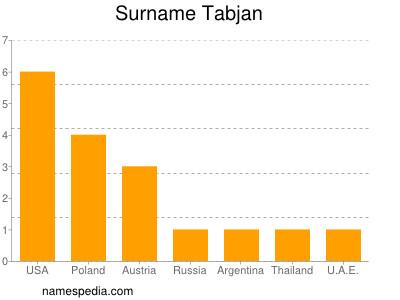 Surname Tabjan