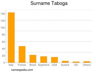 Surname Taboga