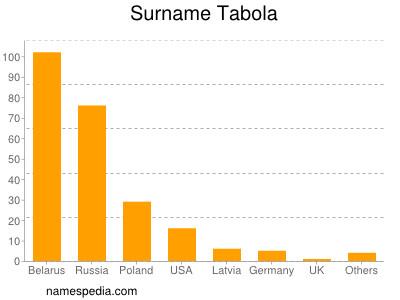 Surname Tabola