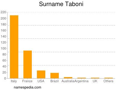 Surname Taboni