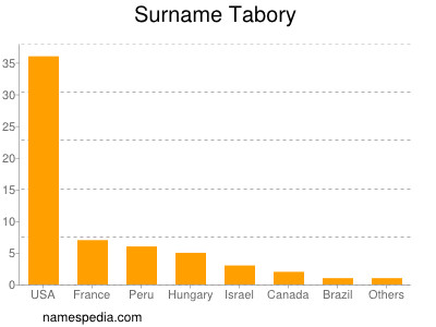 Surname Tabory