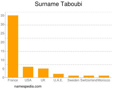 Surname Taboubi