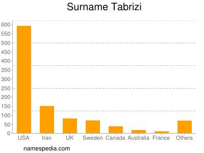 Surname Tabrizi