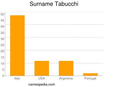 Surname Tabucchi