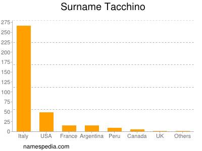 Surname Tacchino
