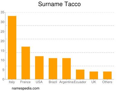 Surname Tacco