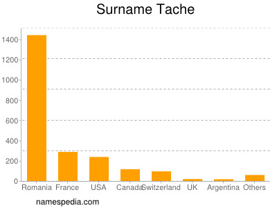 Surname Tache