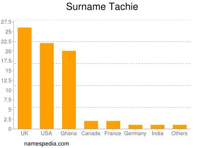 Surname Tachie