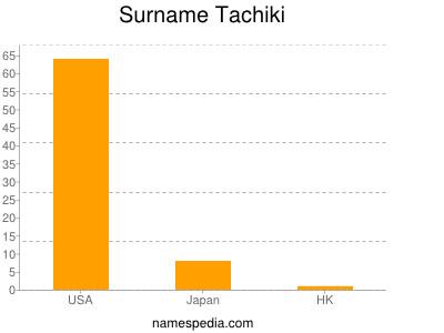 Surname Tachiki