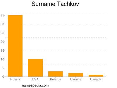 Surname Tachkov