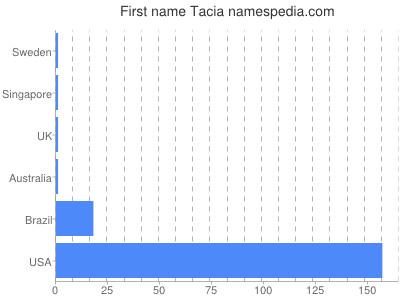 Given name Tacia