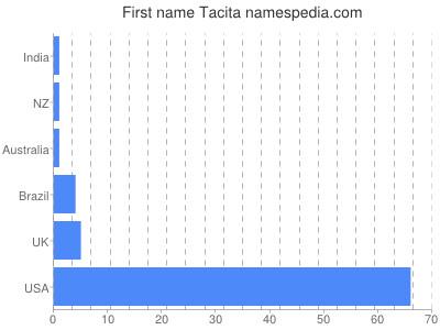 Given name Tacita