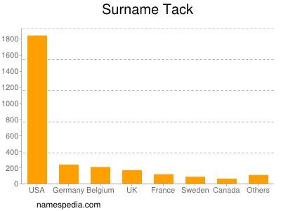 Surname Tack