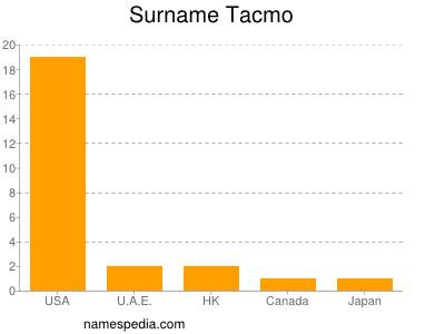 Surname Tacmo