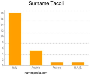 Surname Tacoli