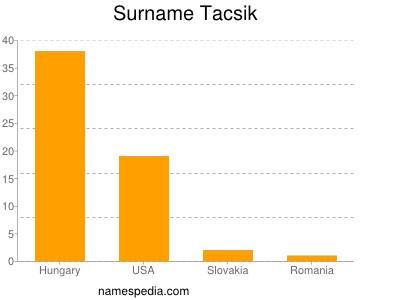 Surname Tacsik
