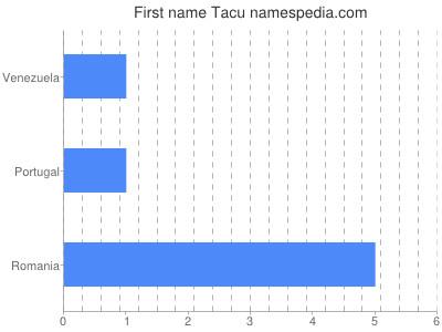 Given name Tacu