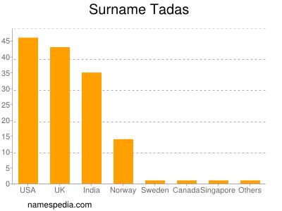 Surname Tadas
