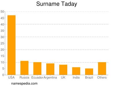Surname Taday