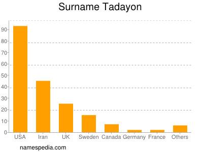 Surname Tadayon