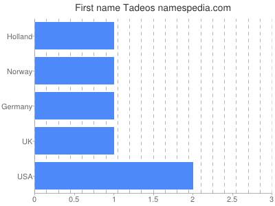 Given name Tadeos