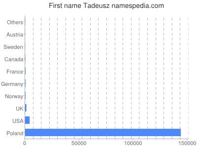 Given name Tadeusz