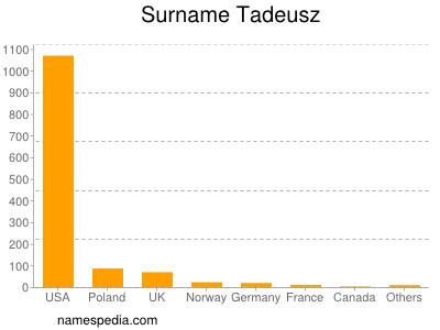 Surname Tadeusz