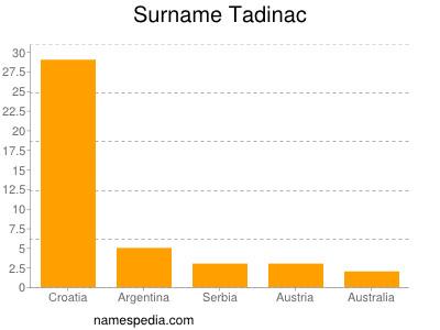 Surname Tadinac