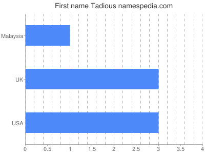 Given name Tadious