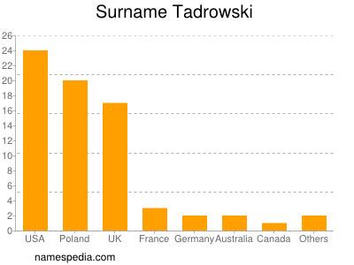 Surname Tadrowski
