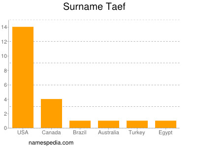 Surname Taef