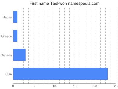Given name Taekwon