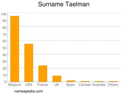 Surname Taelman
