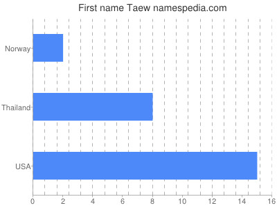 Given name Taew