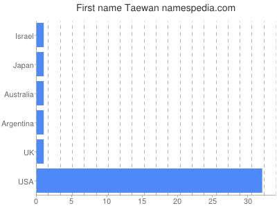 Given name Taewan