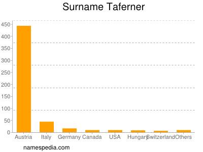 Surname Taferner