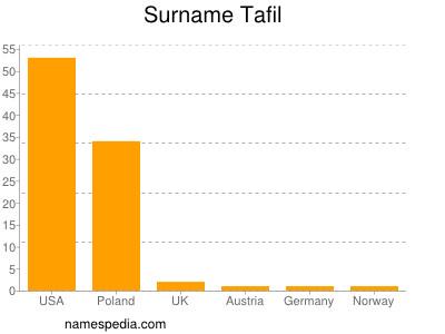 Surname Tafil