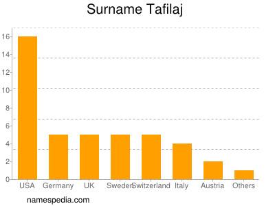 Surname Tafilaj