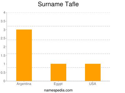 Surname Tafle