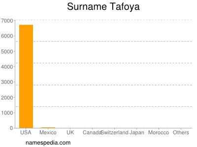 Surname Tafoya