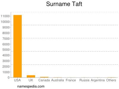 Surname Taft