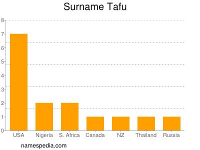 Surname Tafu