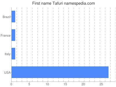 Given name Tafuri